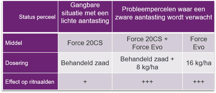 Advies Force in mais